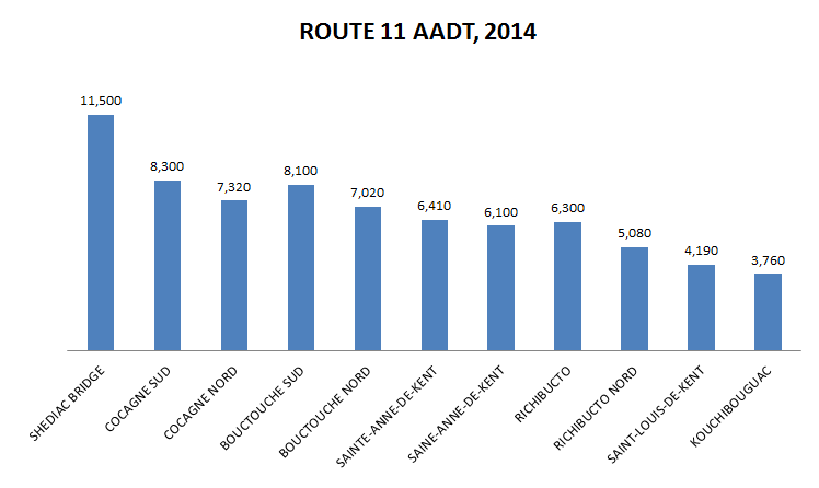 aadt-route-11-2014