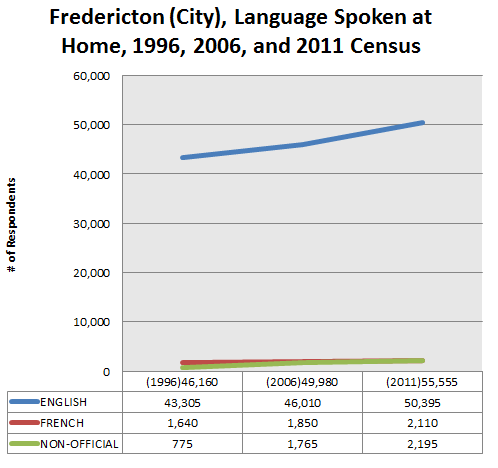 fredericton-language-spoken-at-home-1996-2011