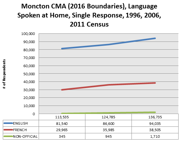 moncton-cma-language-spoken-at-home-1996-2011