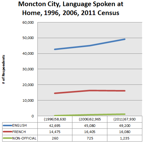 moncton-language-spoken-at-home-1996-2011