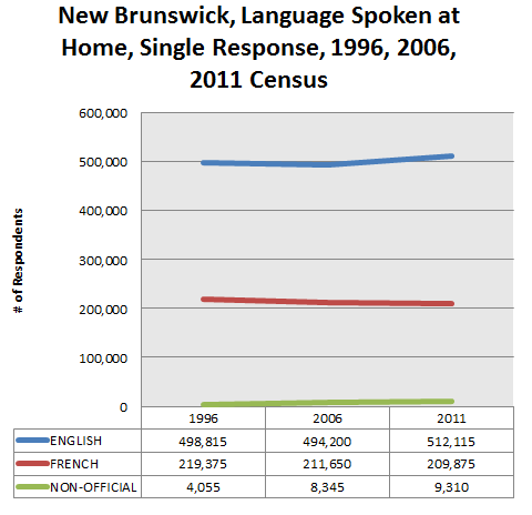 new-brunswick-language-spoken-at-home-raw-2011