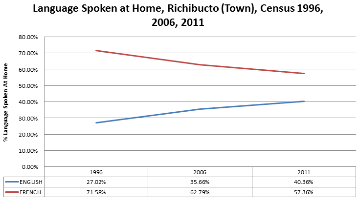 richibucto-language-spoken-at-home-1996-2011
