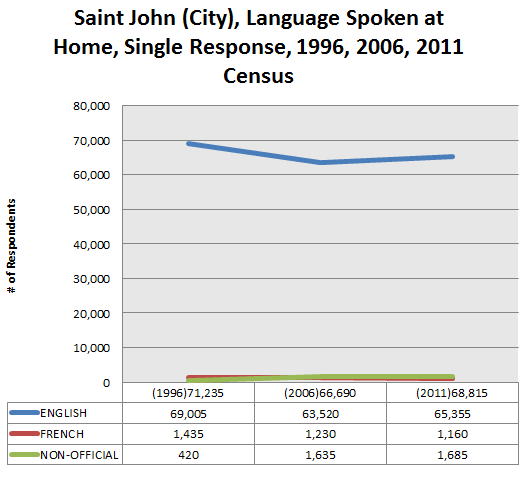 saint-john-language-spoken-at-home-1996-2011
