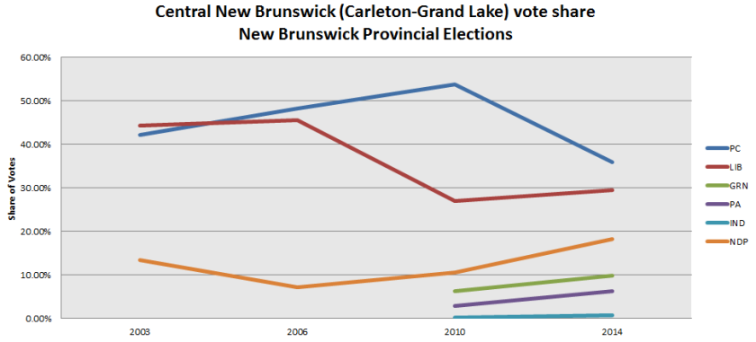 central-nb-vote-share-2003-2014-elections