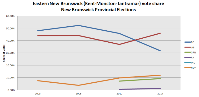 eastern-nb-vote-share-2003-2014-elections