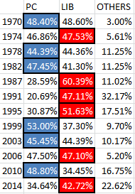 new-brunswick-share-of-votes-third-parties-1970-2014