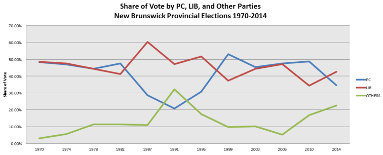 share-of-vote-by-party-nb-1970-2014