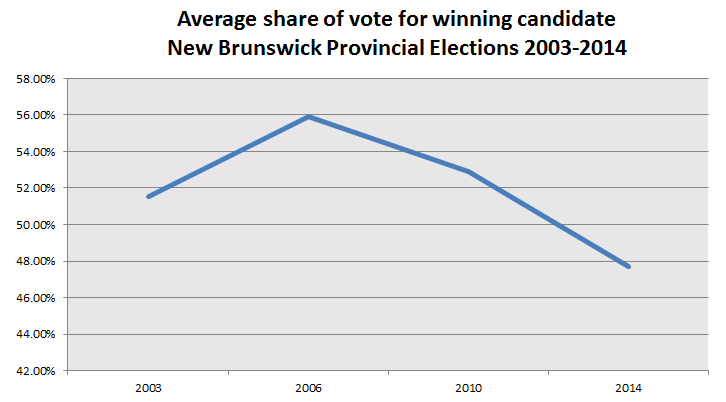 winning-candidate-vote-share-2003-2014